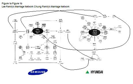 Exemple de mariages arrangés entre Samsung et Hyundai