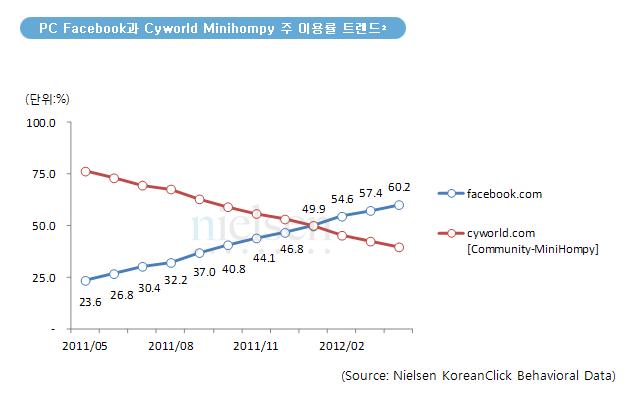 Facebook-vs.-Cyworld1